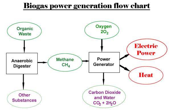 Biogas_Working-Principle
