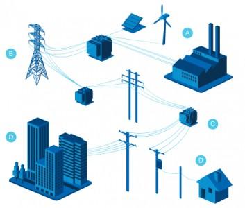 Smart-Grid-Saudi-Arabia