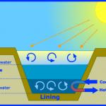 solar-pond