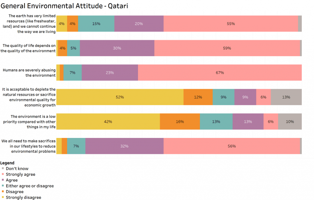 Why Dont We Know What Environmental >> Environmental Perceptions And Attitudes In Qatar A Survey Ecomena