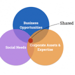 Corporate Shared Value: Trends in the Corporate World