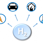 Hydrogen Economy for Arab Countries: Perspectives