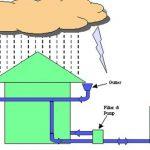 حصاد مياه الأمطار: فيض من المنافع