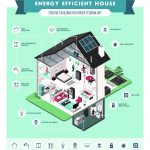 All About Building a Net Zero Home