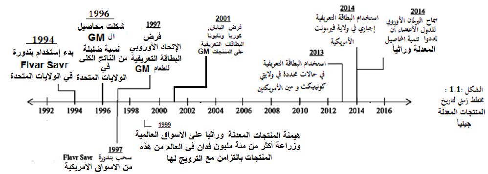 GMO-Biosafety-Arabic