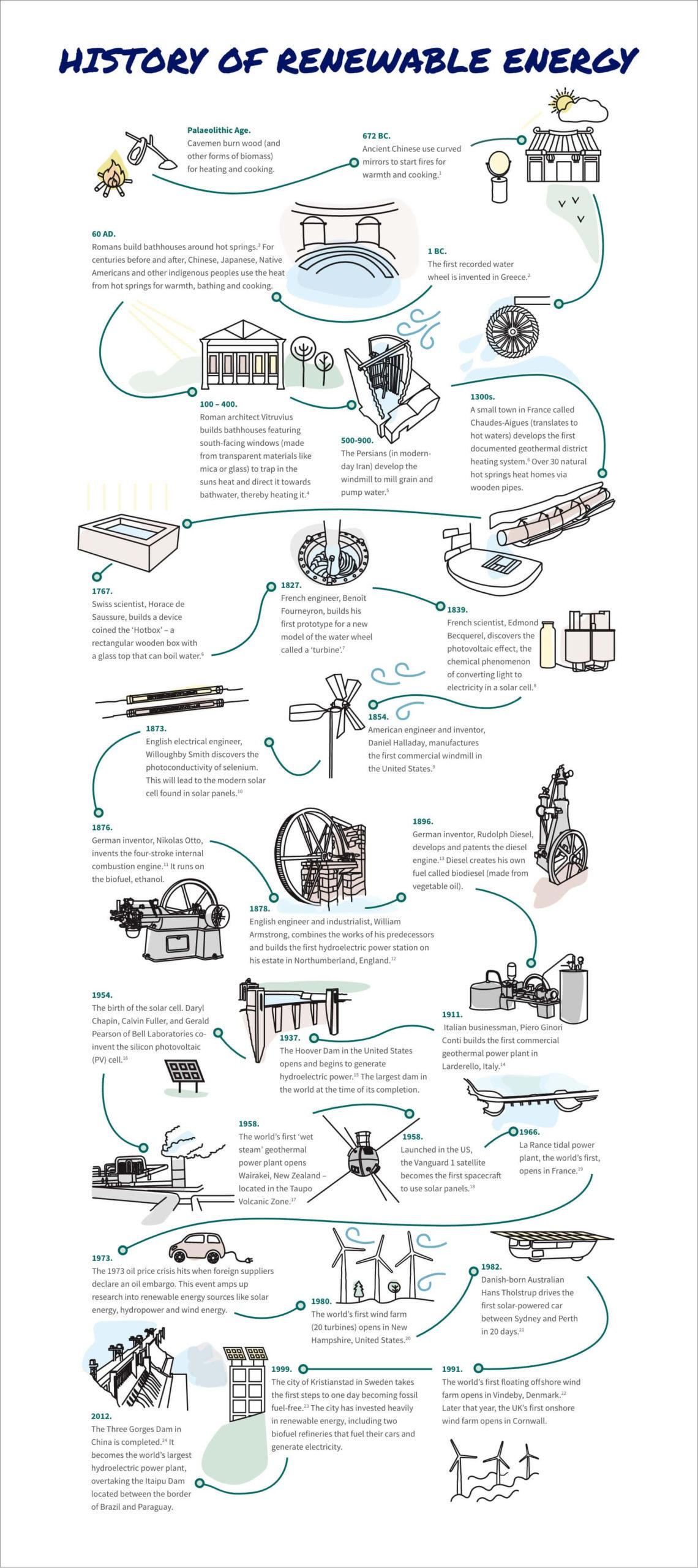 chronology-renewable-energy